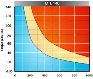 MTL-heat-curve-D